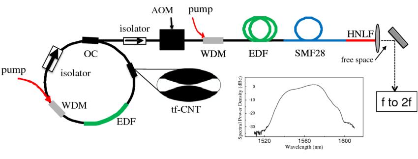 fiber laser schematic diagram