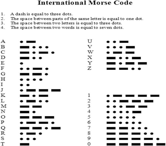 chart for morse code letters and numerals (iii) Cryptography