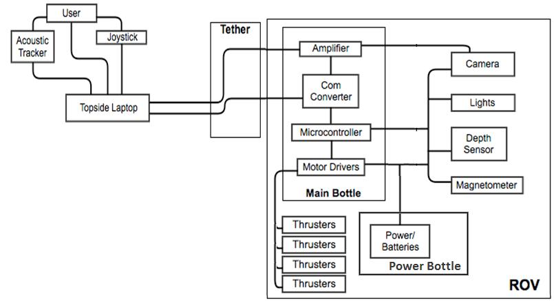 azure fabric controller diagram