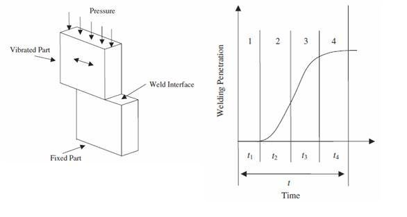 8 Linear Vibration Welding Process and its four phases 20