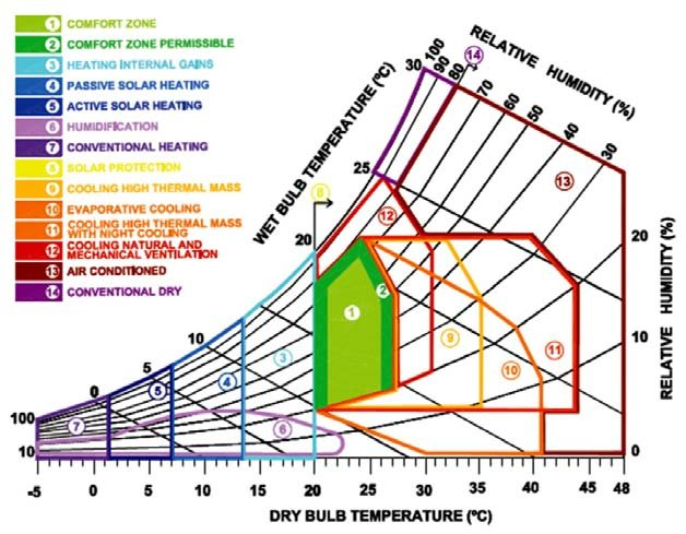 Psychrometric chart (Givoni 1992) Download Scientific Diagram