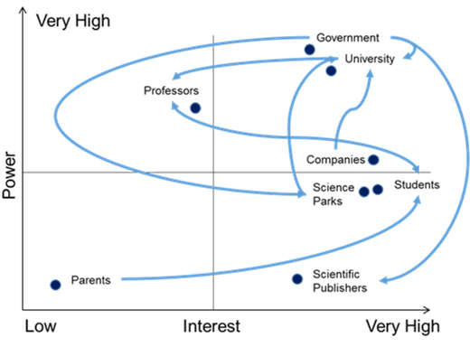 PI-matrix (Power-Interest) based on stakeholder perspective matrix