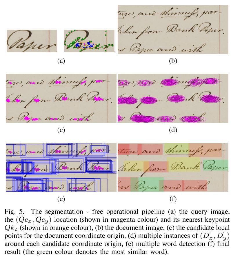 The segmentation - free operational pipeline (a) the query image - Origin Of The Word Free