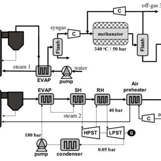 process flow diagram raw material