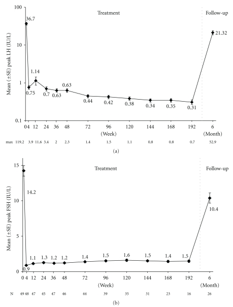 Mean peak stimulated LH (a, log scale) and FSH (b) for females
