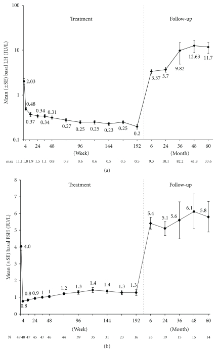 Mean basal LH (a, log scale) and FSH (b) for females during the