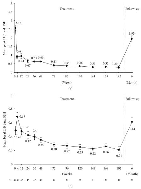 Mean peak LH  peak FSH ratio (a) and mean basal LH  basal FSH