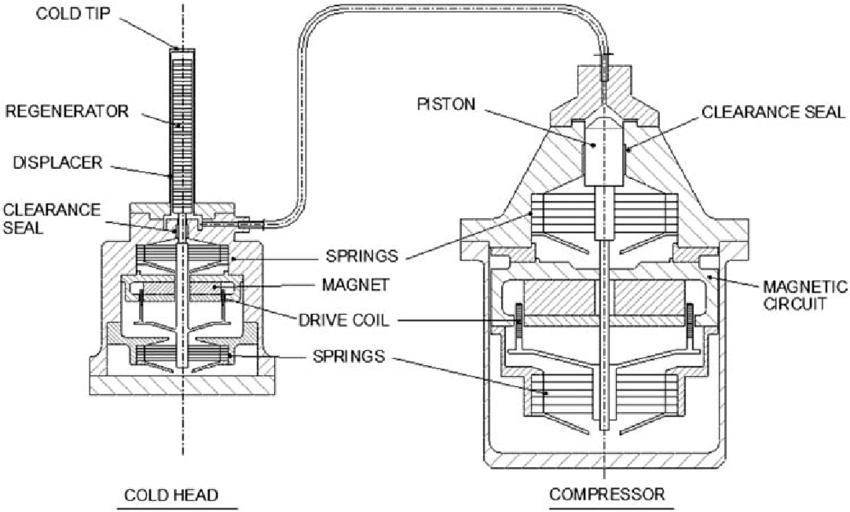 stirling cycle Motor diagram