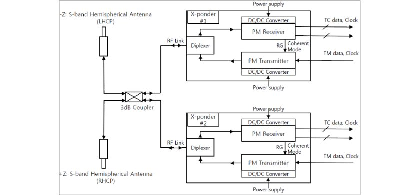 Dish Network 625 Connections Diagram Wiring Schematic Diagram