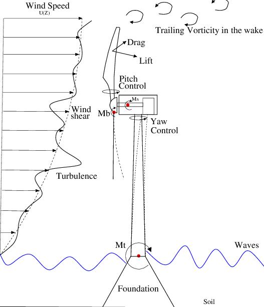 wind turbine schematic