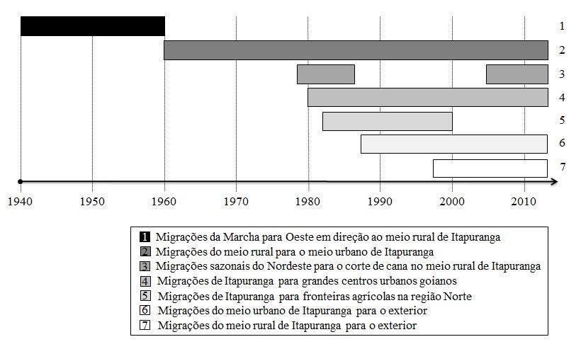 Linha do tempo com a sucessão histórica dos processos migratórios