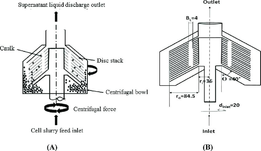 diagram of a centrifuge
