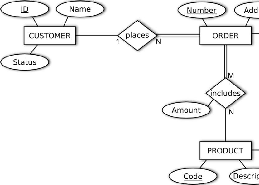 er diagrams example