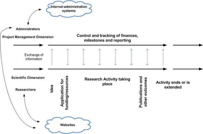 Life cycle of a typical research project (from the BRII Project - research project report