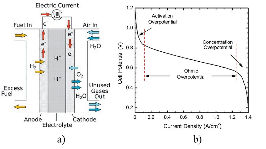 fuel cell schematic representation
