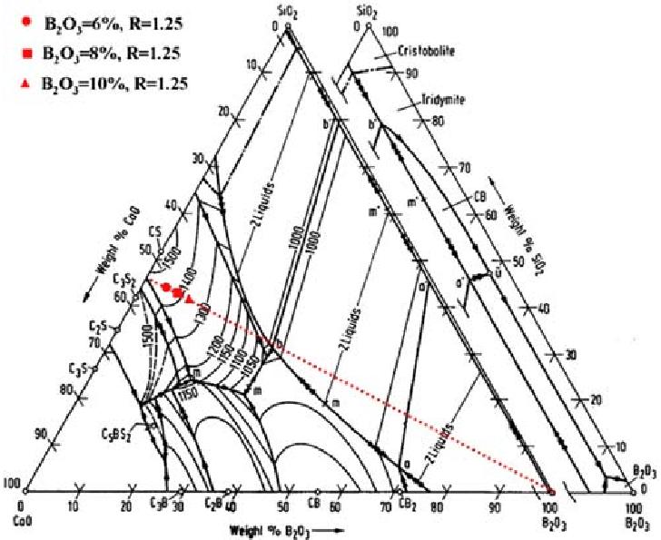 li2o phase diagram