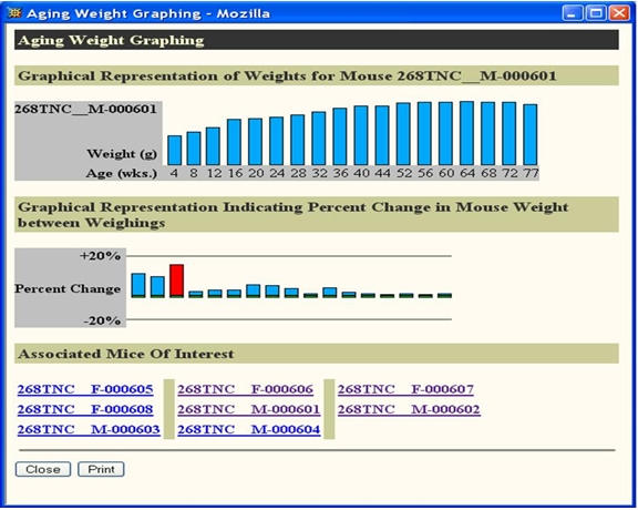 Sample chart of mouse weight by age MuTrack users may access real