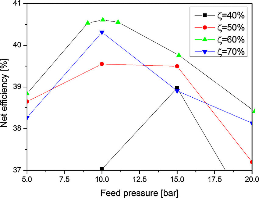 Calculated net efficiency of the oxyfuel power plant process for a