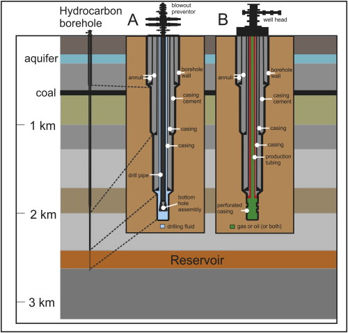 Schematic diagram of typical well design, showing (A) structure of