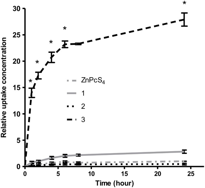 Cellular uptake of phthalocyanines 1, 2 and 3 (concentration
