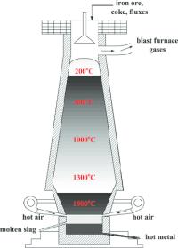 Blast Furnace Schematic Diagram | www.pixshark.com ...