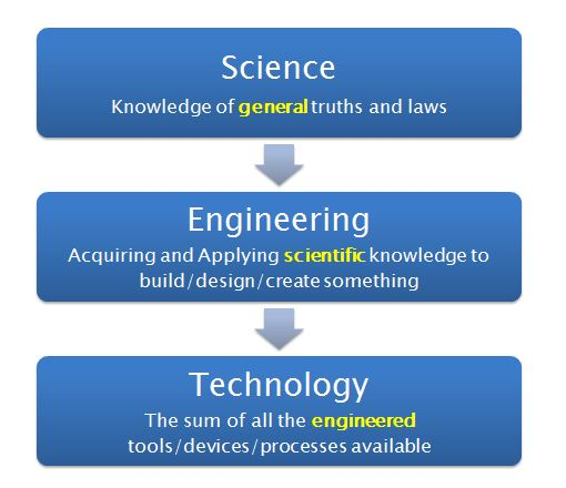 What is the actual difference between ENGINEERING and TECHNOLOGY?