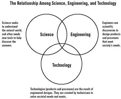 What is the difference between engineering and technology?