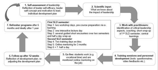 A proposal for an evidence-based co-curriculum for leadership - leadership self assessment