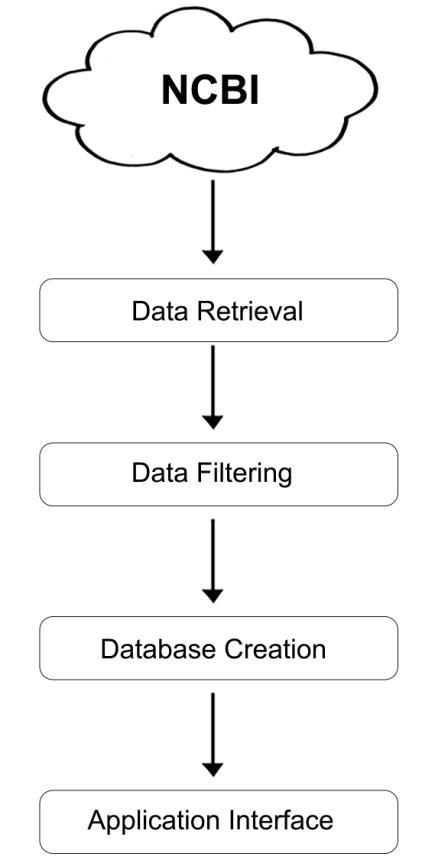 Data flow chart The procedure followed in this approach in four - Data Flow Chart