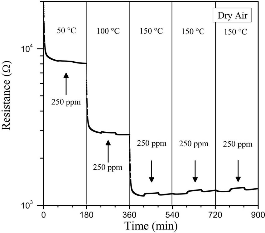 GO film electrical resistance change at 50, 100 and 150 \u2022 C