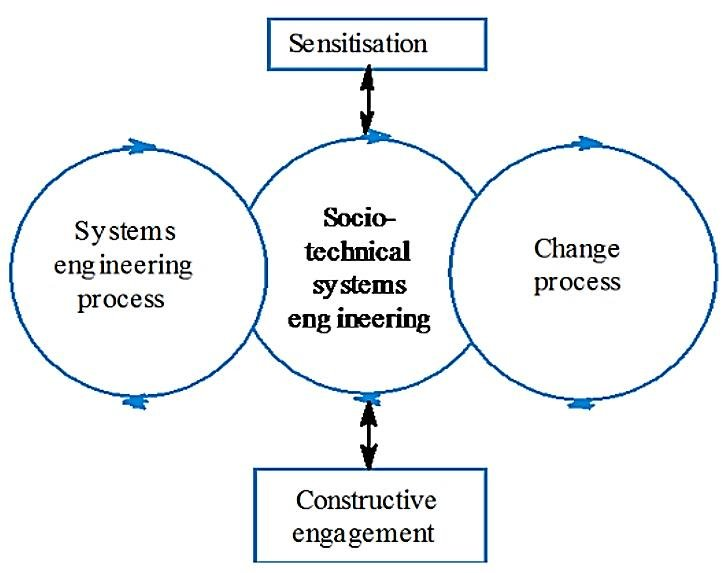 Integrating Systems Engineering and Change Process using Socio