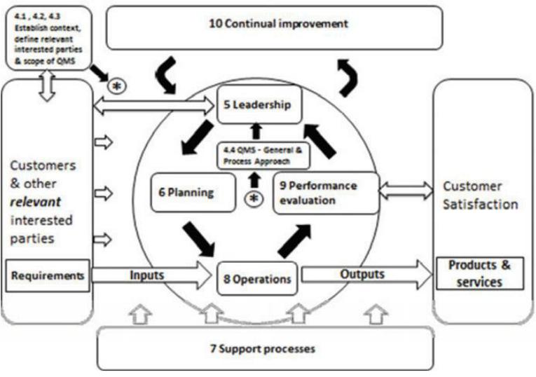 process flow diagram xls