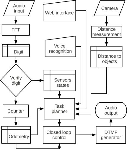 Block diagram of the robot\u0027s software Download Scientific Diagram