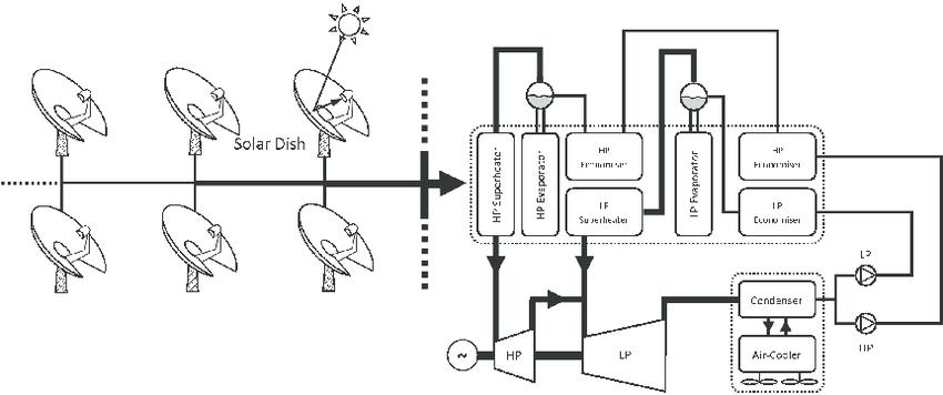 gas turbine power plant schematic diagram