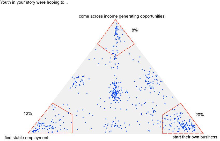 Career aspirations Download Scientific Diagram