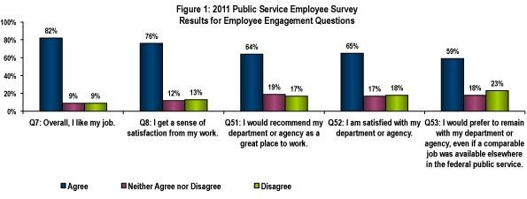 2011 Public Service Employee Survey-Results for Employee Engagement - employee survey