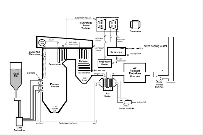 oil power plant diagram