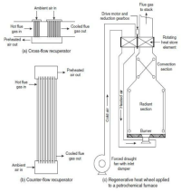 Industrial furnaces with heat exchanger system (Mulliger ...