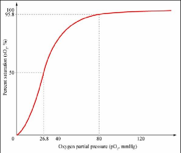 Oxyhemoglobin Dissociation Curve 10  Download Scientific Diagram