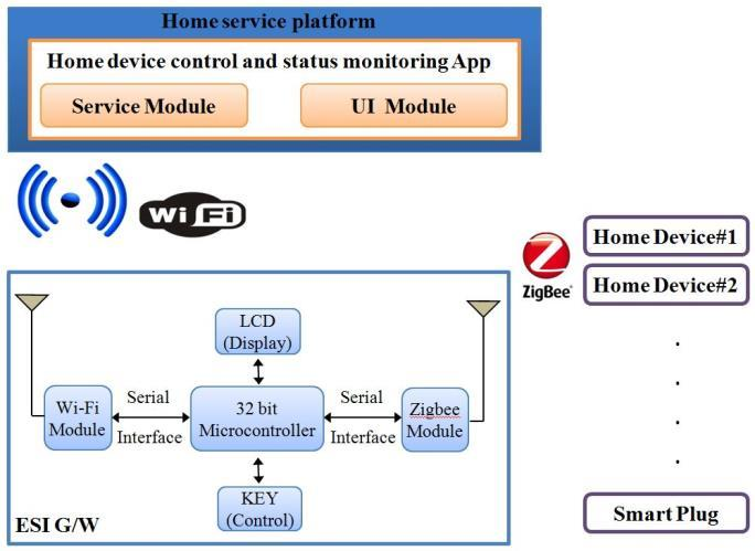 Block Diagram of Home Device Control and Status Monitoring System