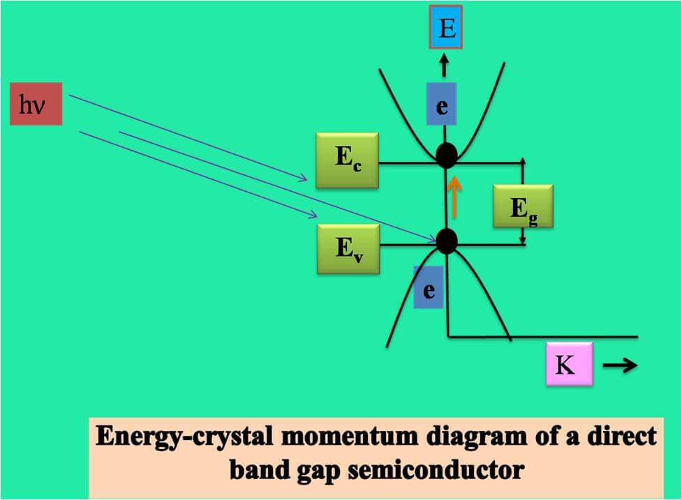 What is the difference between direct and indirect band gap energies?