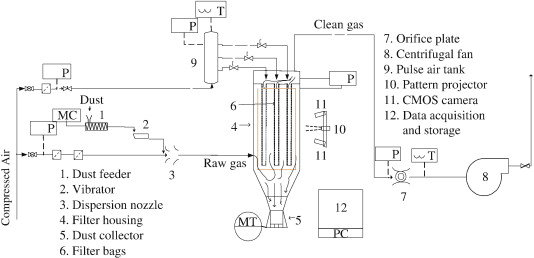 A schematic diagram of the pulse-jet bag filter test facility