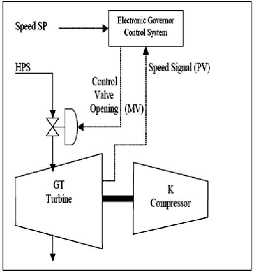 pid control schematic