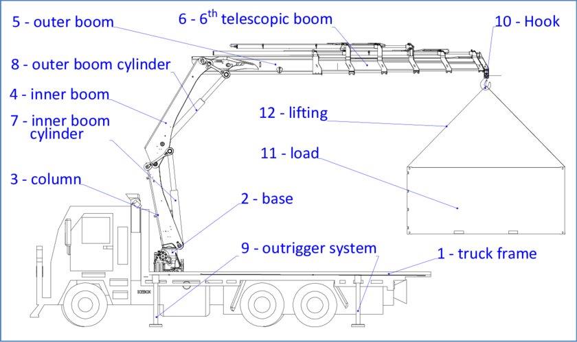 Crane Wiring Diagram Schematic Diagram Electronic Schematic Diagram