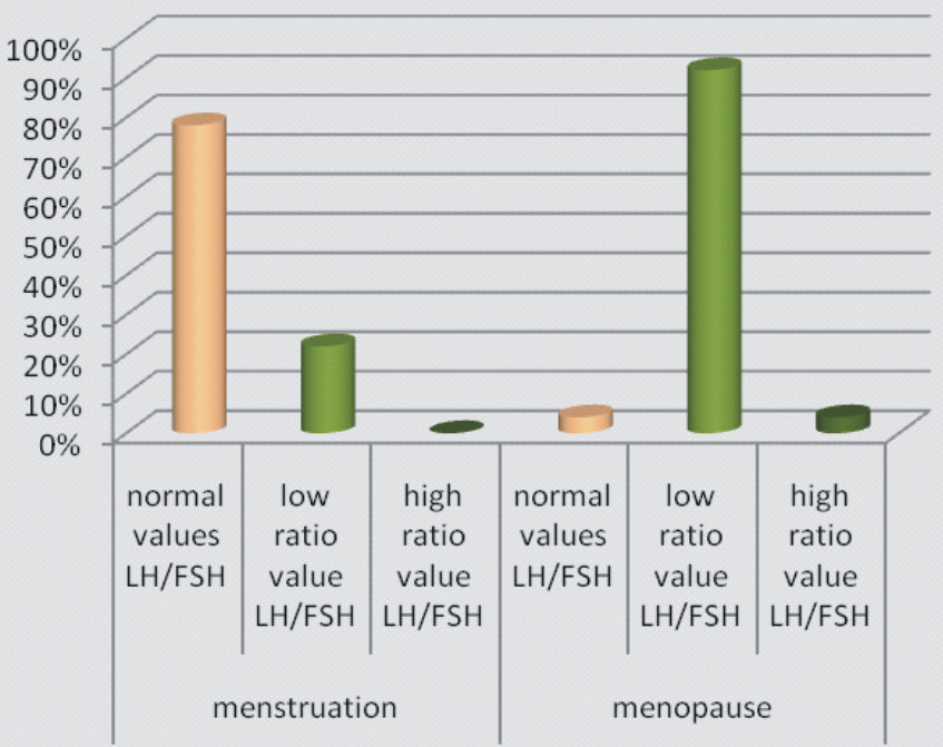 Relation between LH/FSH ratio and menopause Download Scientific