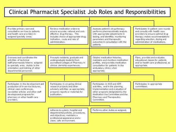 Clinical Pharmacist Specialist Job Roles and Responsibilities
