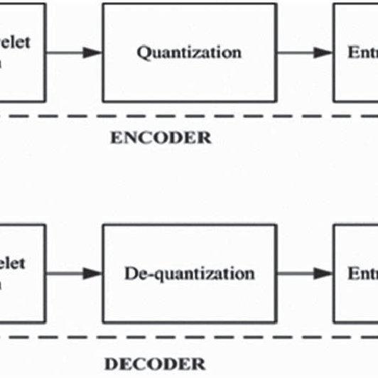 STUDY OF WIRELESS SENSOR NETWORKS USING JPEG 2000 ENCODER MAGESH K