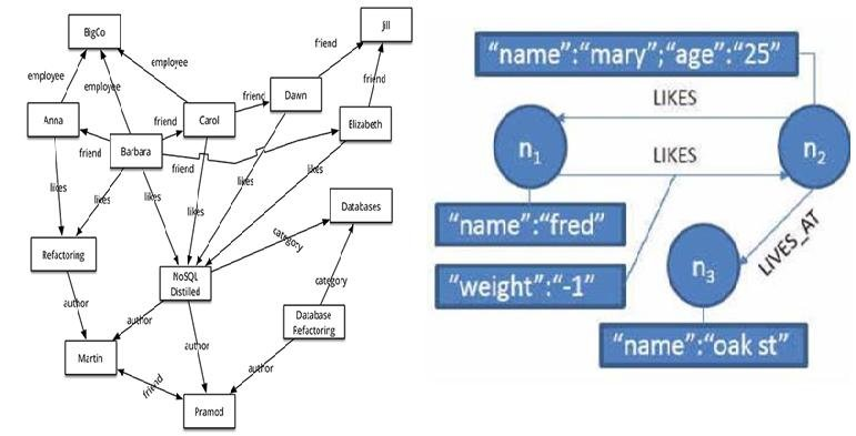 An illustration of graph databases Download Scientific Diagram
