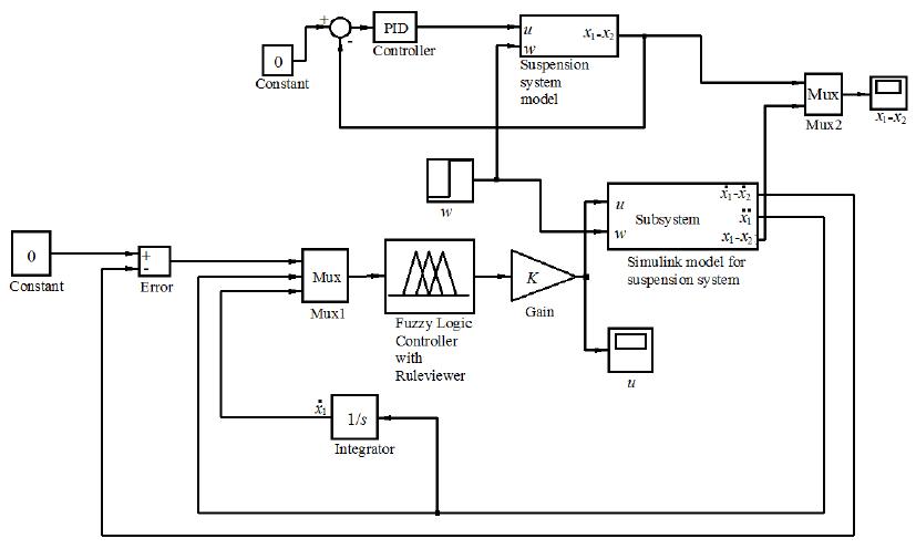 block diagram for car suspension