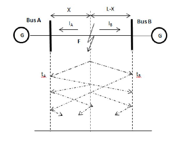 short circuit transmission line